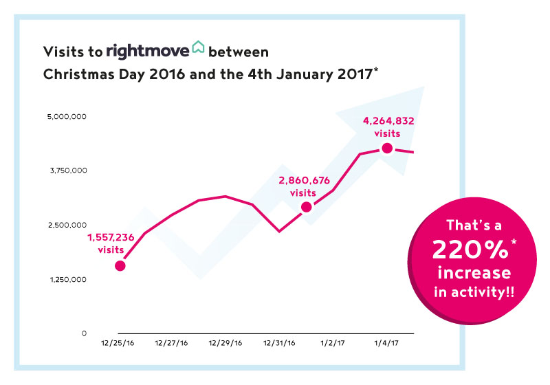 Rightmove visits up 220% over the Christmas period last year
